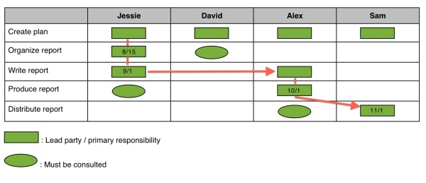 Plan by Responsibility2